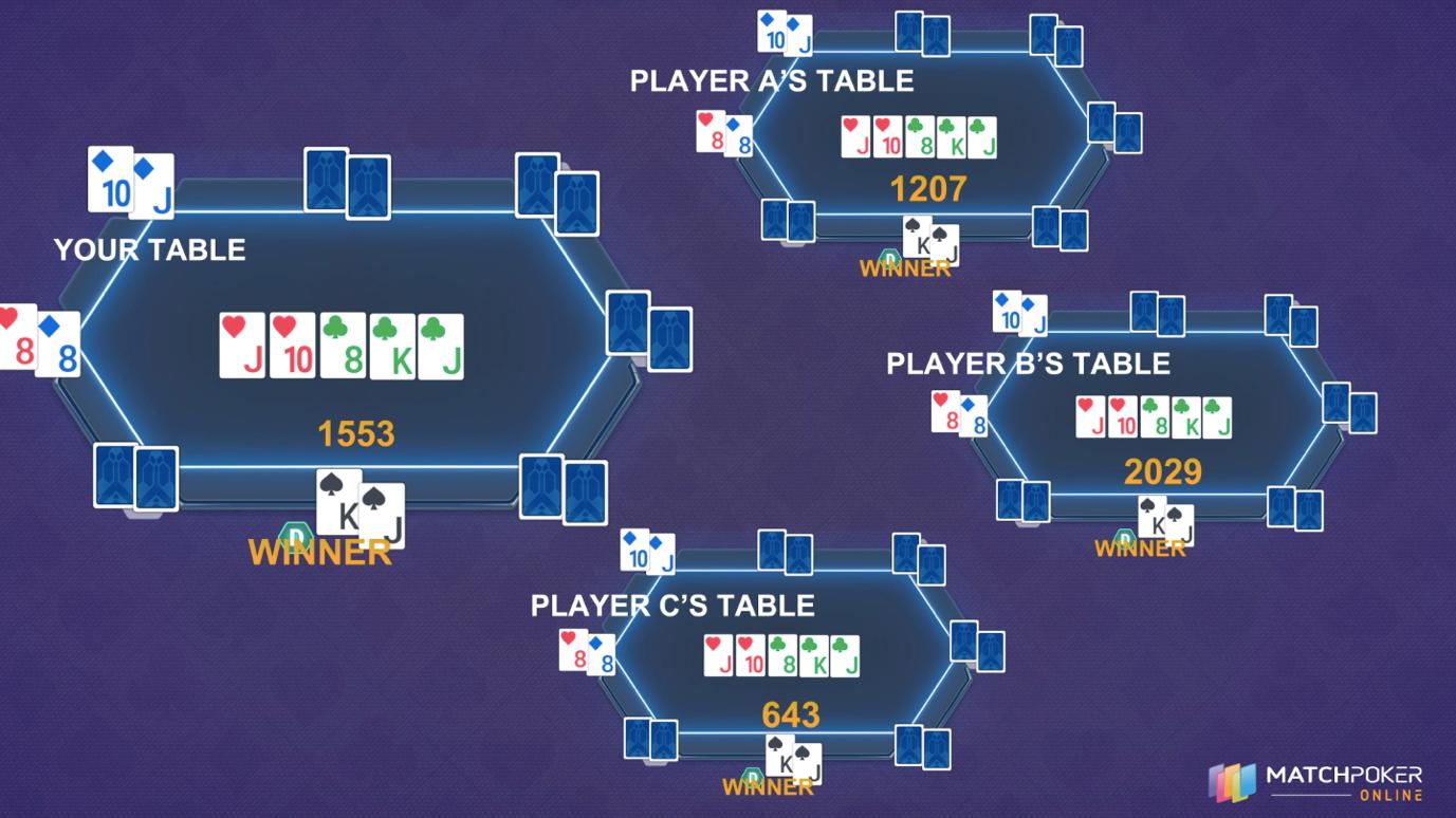 Match Poker Online S Unique Ranking Algorithm Match Poker Online